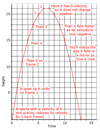 velocity-graph[1]