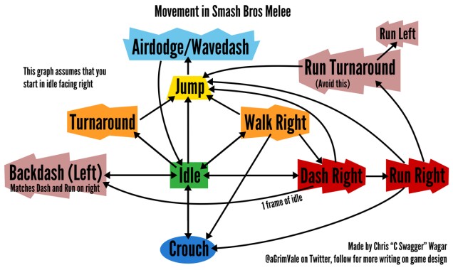 melee-movement-graph.png