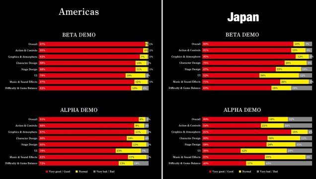 nioh demo survey results.jpg
