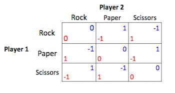 rockpaperscissorspayoff